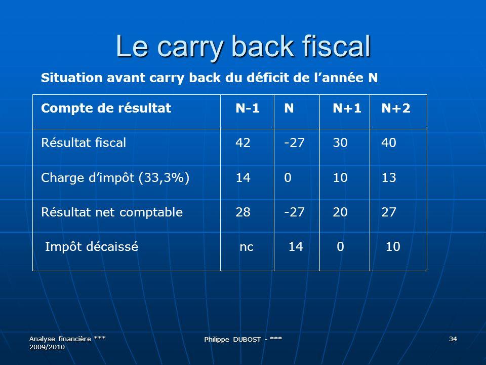 Le carry back fiscal Situation avant carry back du déficit de l'année N. Compte de résultat N-1 N N+1 N+2.