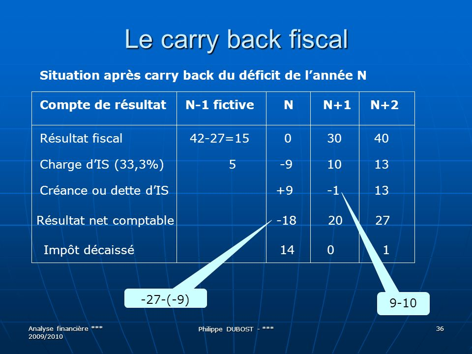 Le carry back fiscal Situation après carry back du déficit de l'année N. Compte de résultat N-1 fictive N N+1 N+2.