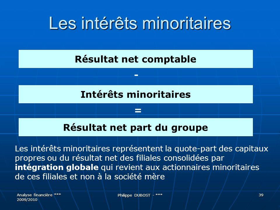 Les intérêts minoritaires