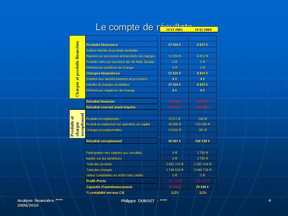 Le compte de résultats 4 Analyse financière *** 2009/2010