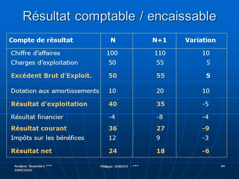 Résultat comptable / encaissable