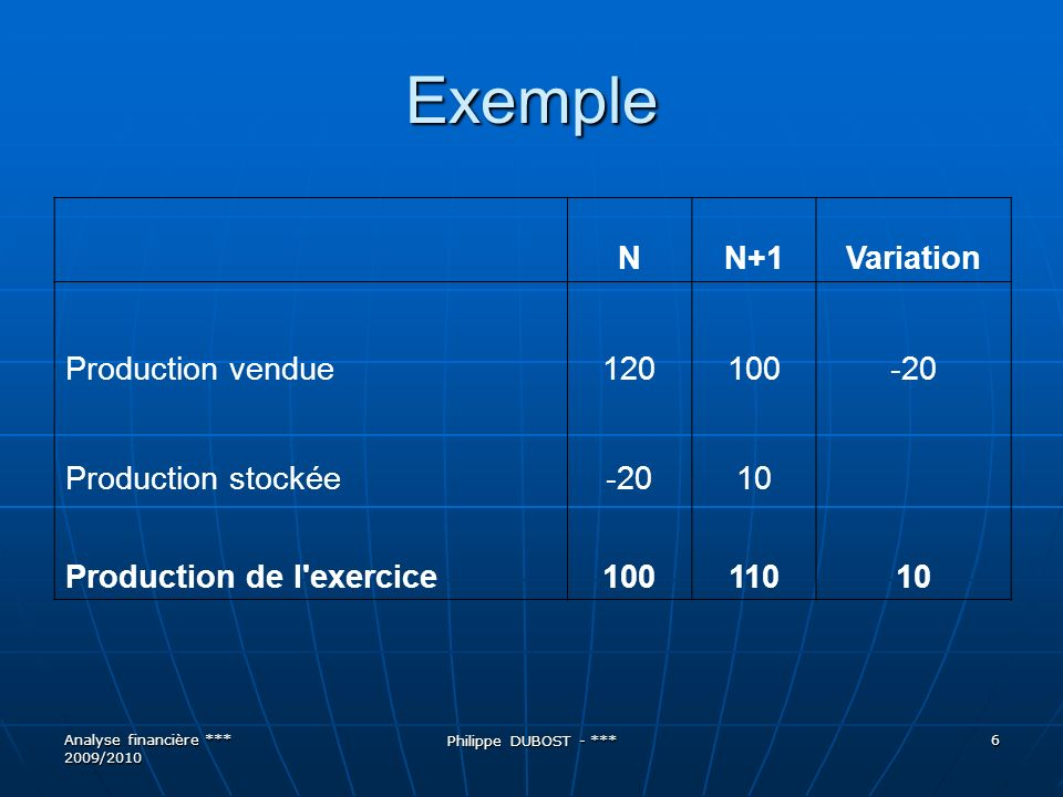 Exemple N N+1 Variation Production vendue 120 100 -20