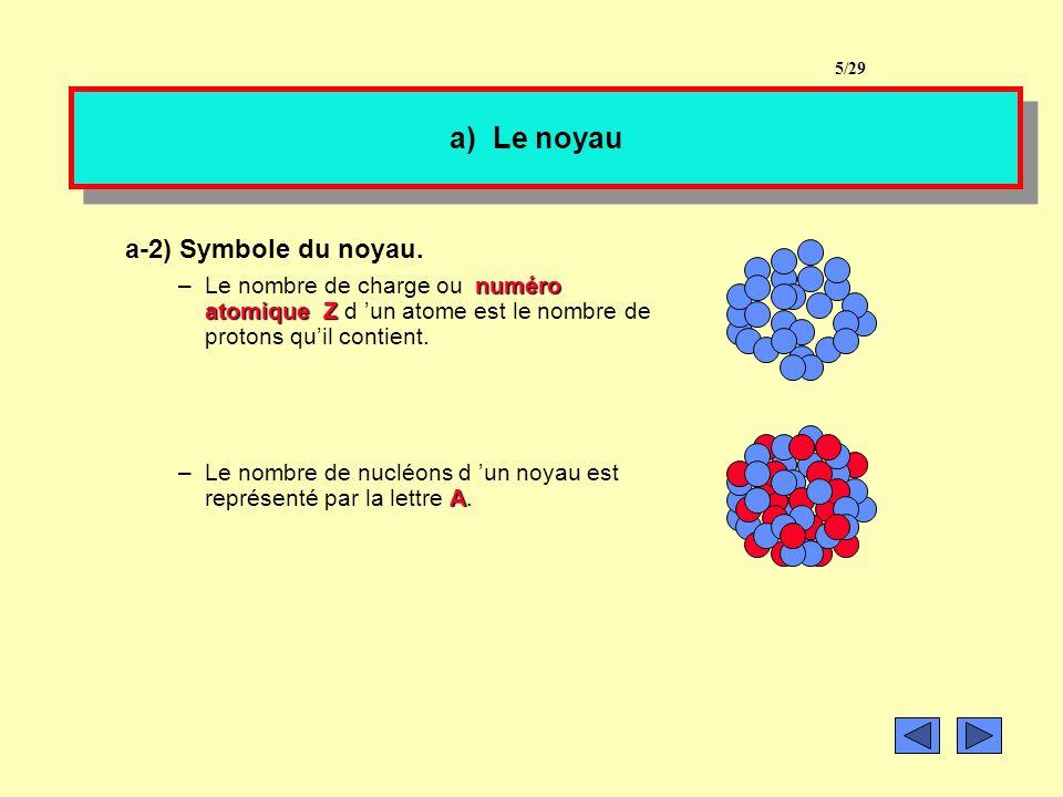 a) Le noyau a-2) Symbole du noyau.