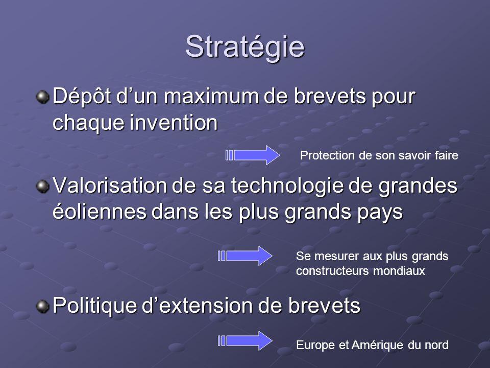 Stratégie Dépôt d'un maximum de brevets pour chaque invention