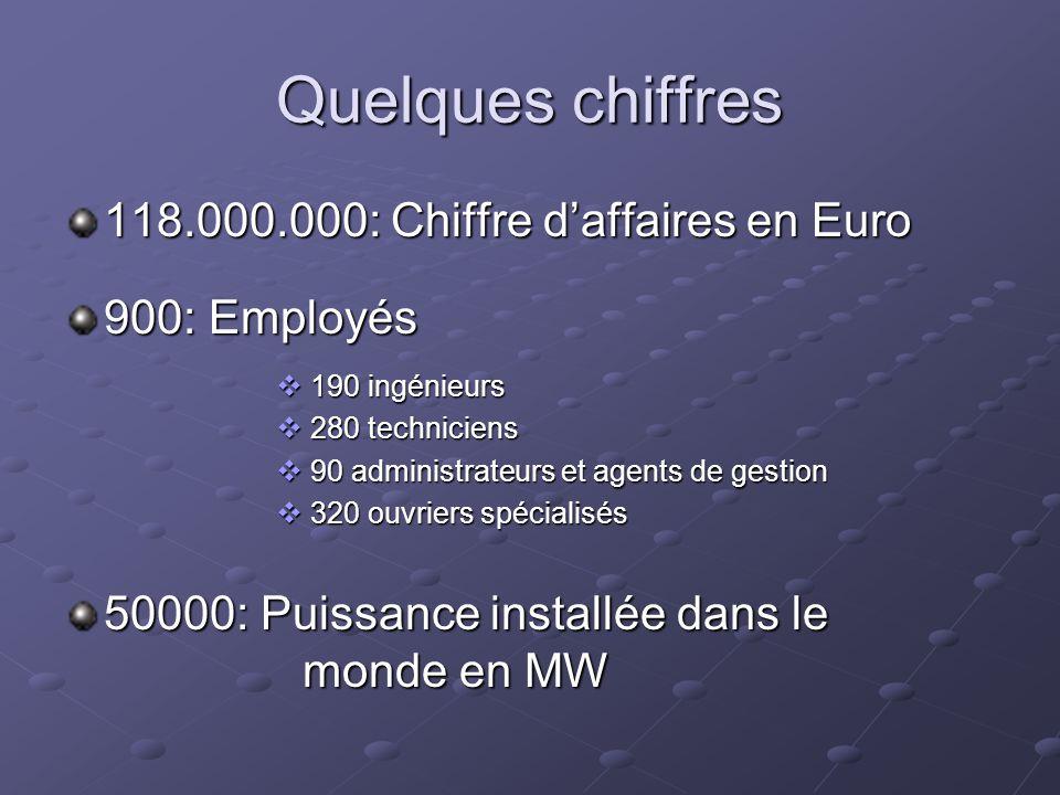 Quelques chiffres 118.000.000: Chiffre d'affaires en Euro