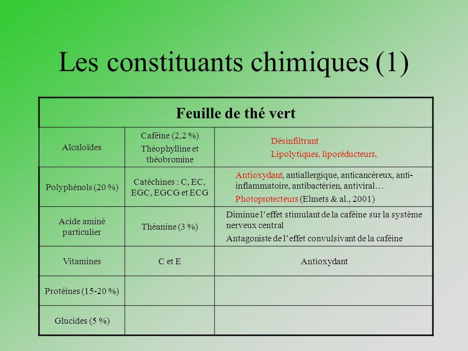 Les constituants chimiques (1)