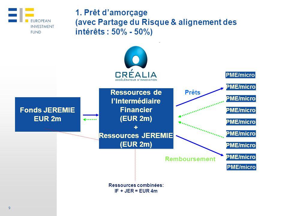 Ressources de l'Intermédiaire Ressources combinées: