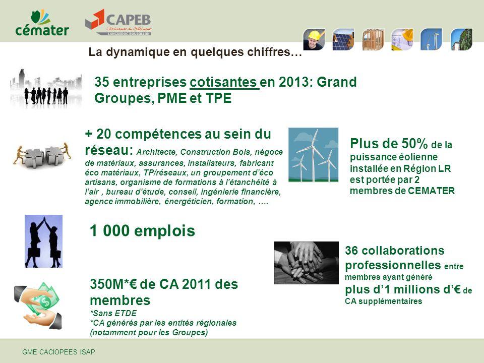 35 entreprises cotisantes en 2013: Grand Groupes, PME et TPE