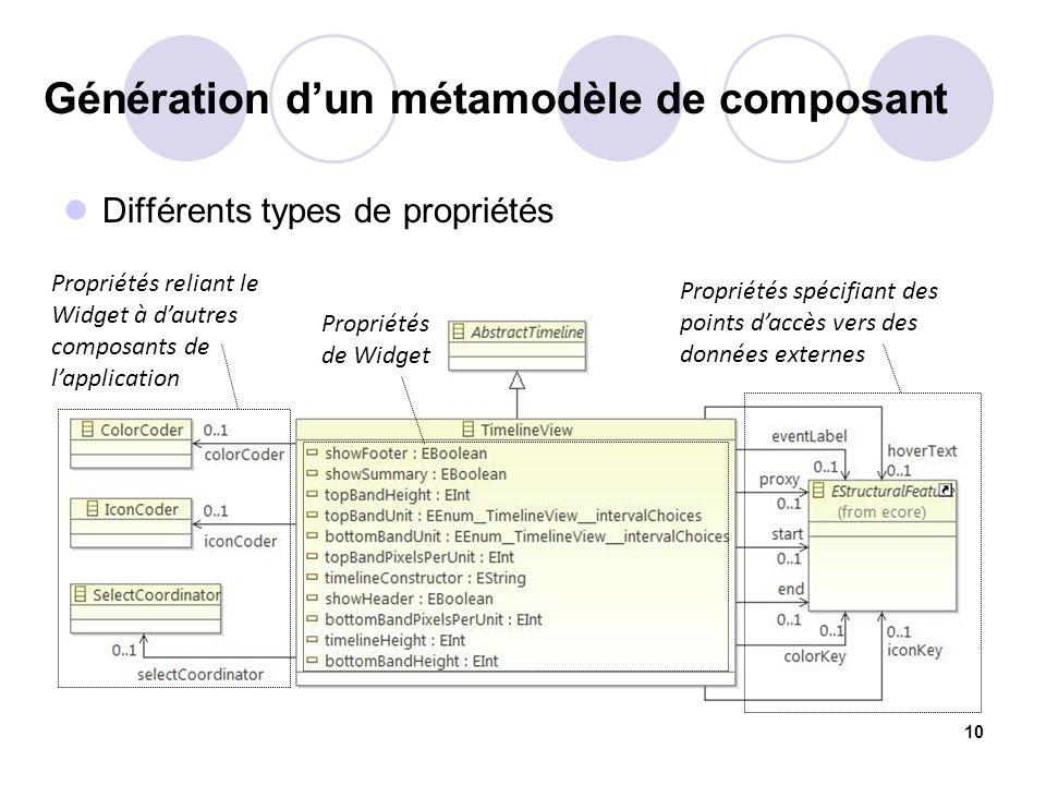 Génération d'un métamodèle de composant