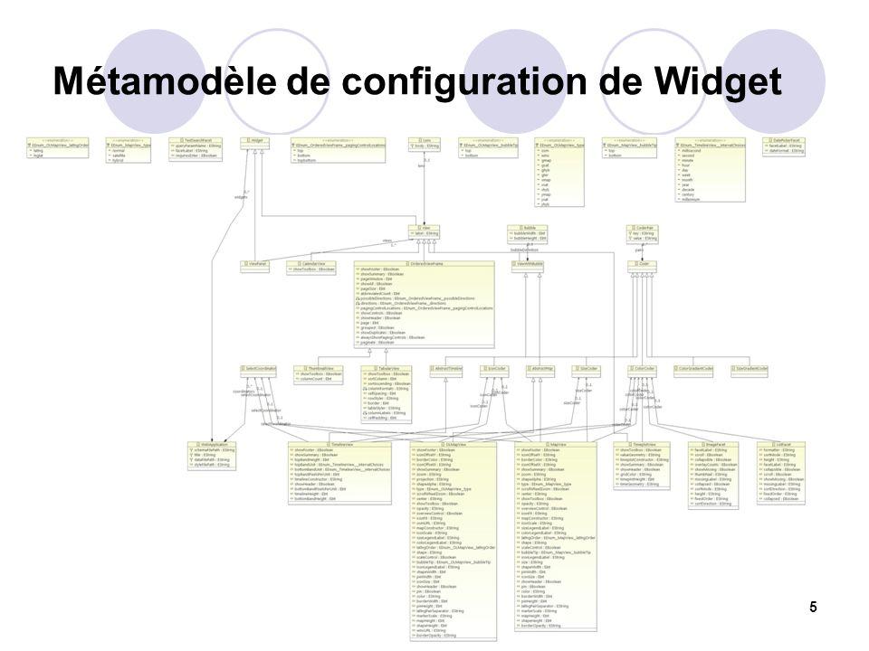 Métamodèle de configuration de Widget