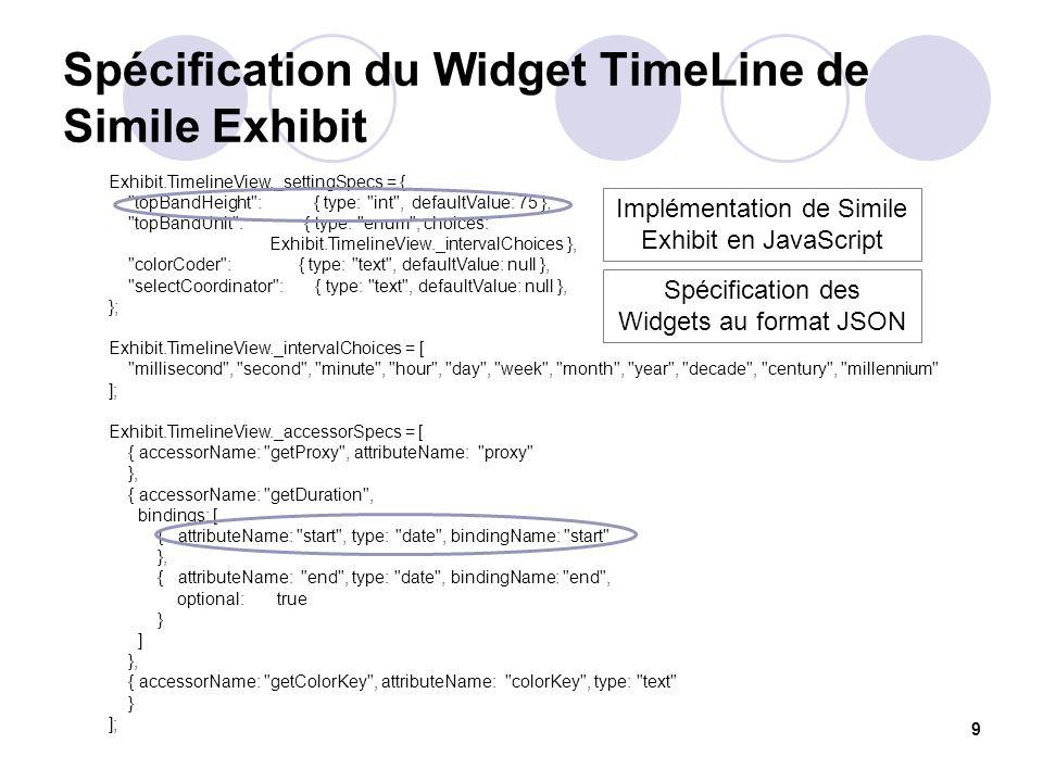 Spécification du Widget TimeLine de Simile Exhibit