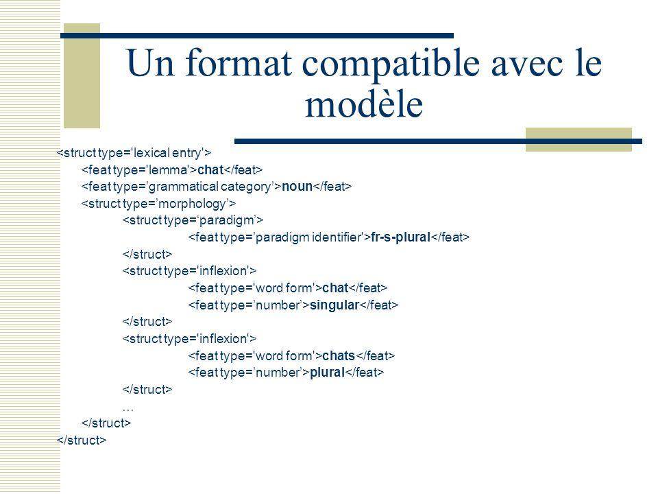 Un format compatible avec le modèle