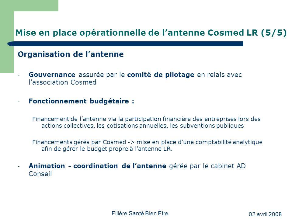 Mise en place opérationnelle de l'antenne Cosmed LR (5/5)