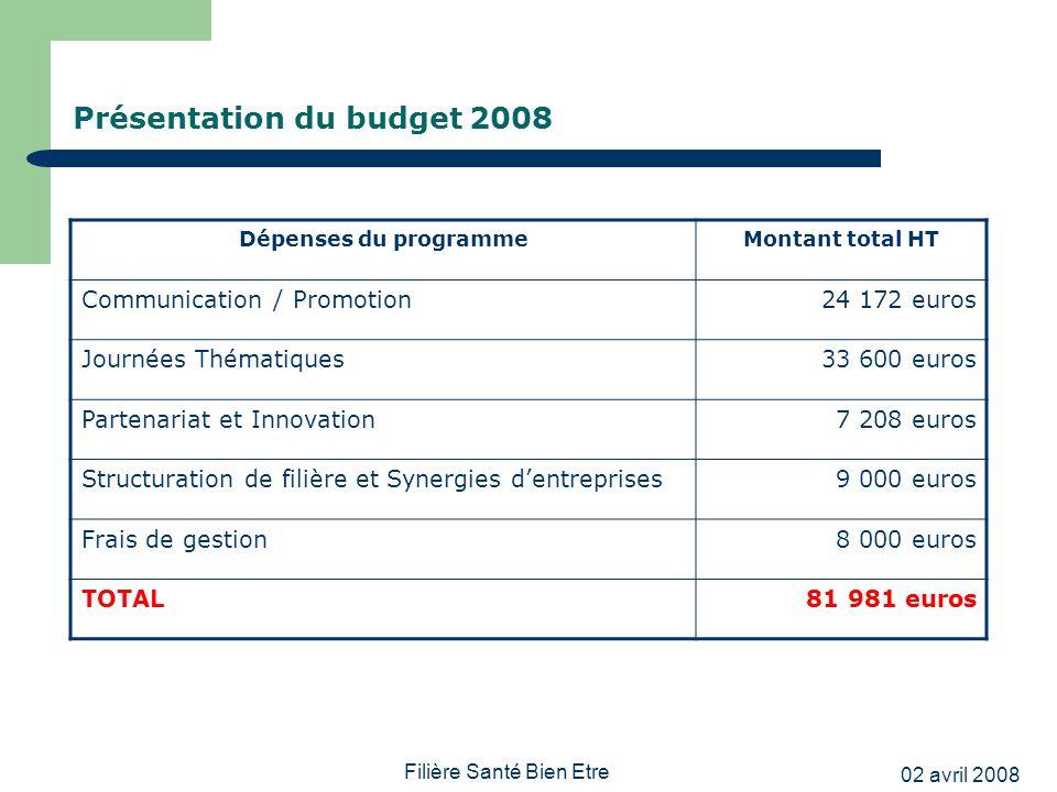 Présentation du budget 2008