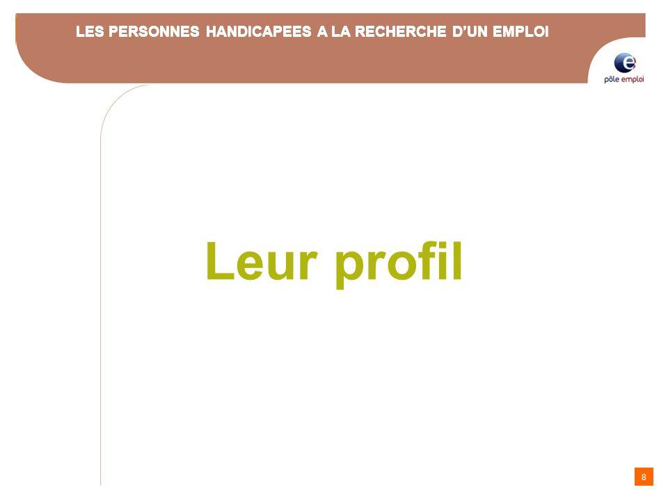 Leur profil LES PERSONNES HANDICAPEES A LA RECHERCHE D'UN EMPLOI