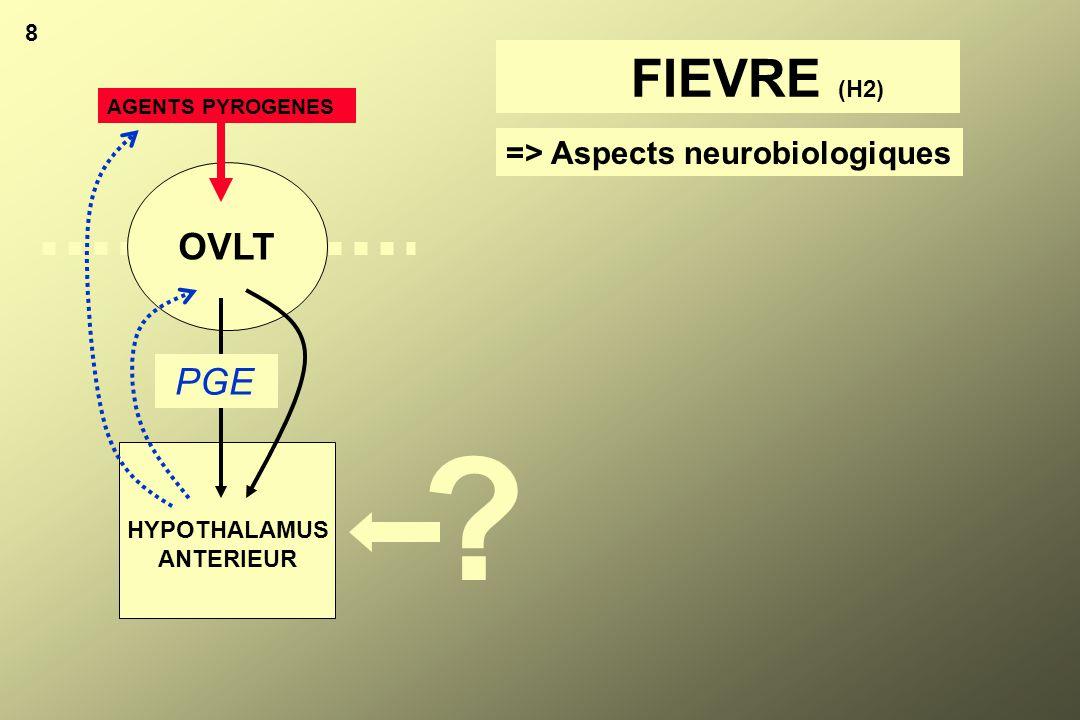 FIEVRE (H2) OVLT PGE => Aspects neurobiologiques 8 HYPOTHALAMUS