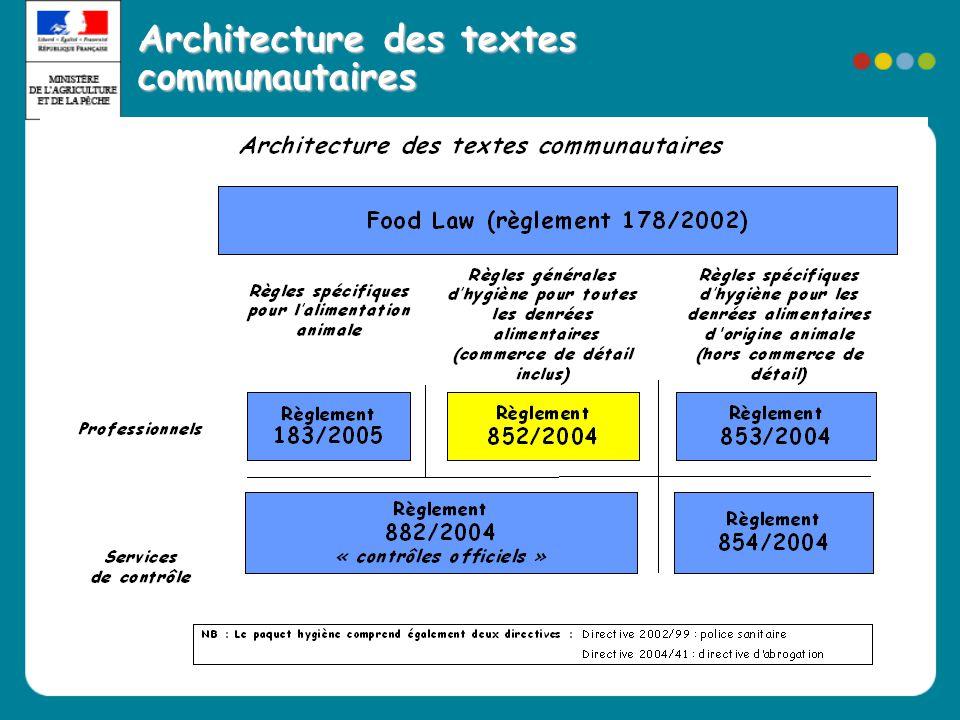 Architecture des textes communautaires