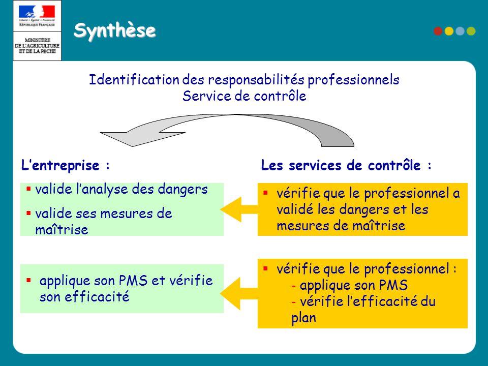 Identification des responsabilités professionnels Service de contrôle