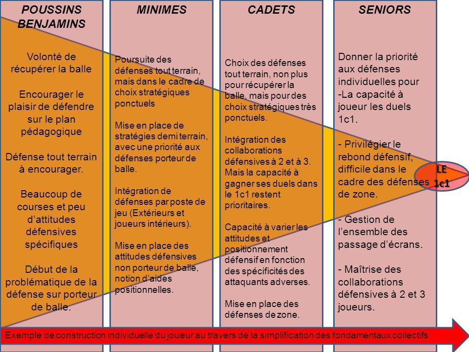 POUSSINS BENJAMINS MINIMES CADETS SENIORS LE 1c1