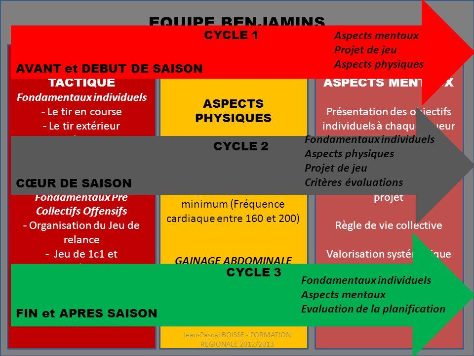 EQUIPE BENJAMINS LE CHEMIN. CYCLE 1. Aspects mentaux. Projet de jeu. Aspects physiques. ASPECTS TECHNICO TACTIQUE.