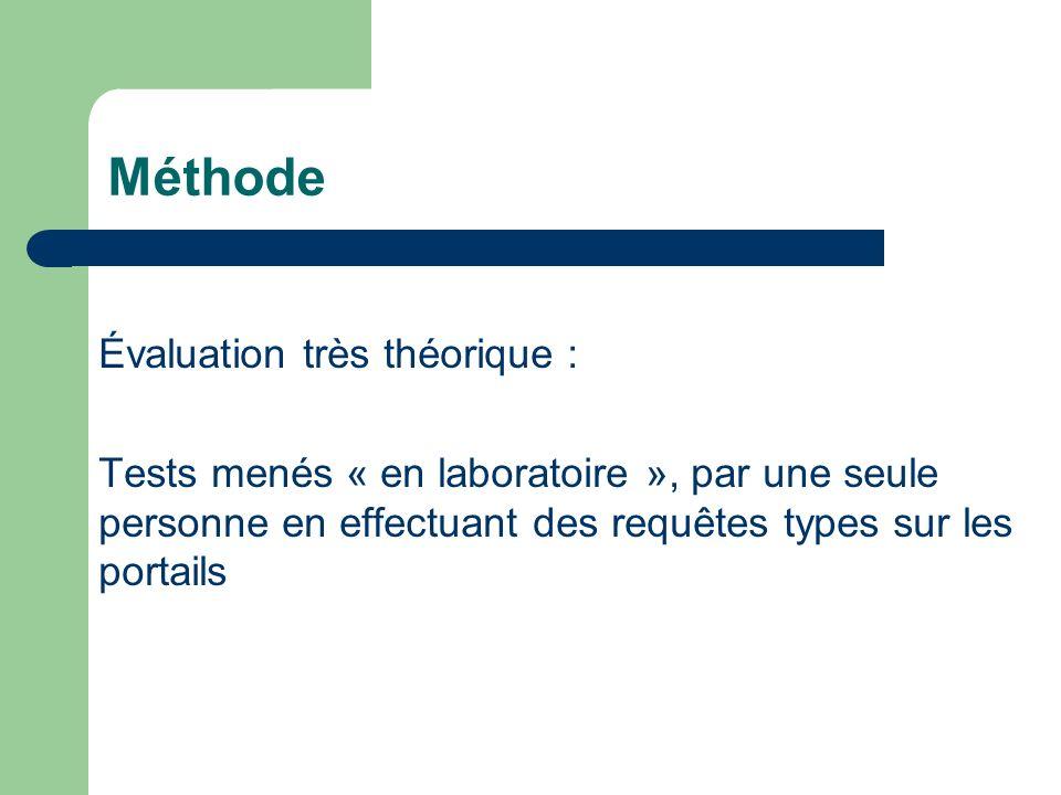 Méthode Évaluation très théorique :