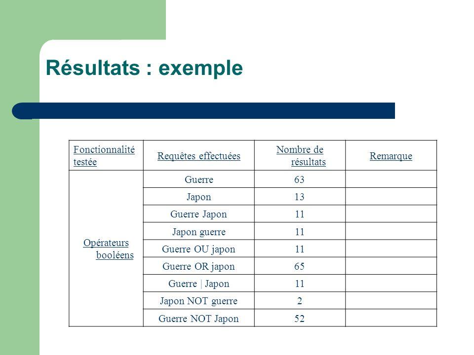 Résultats : exemple Fonctionnalité testée Requêtes effectuées