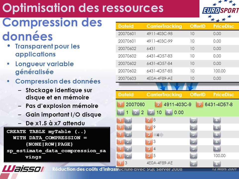Optimisation des ressources Compression des données