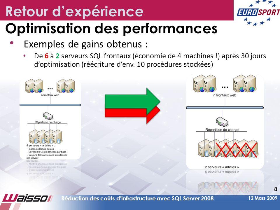 Retour d'expérience Optimisation des performances