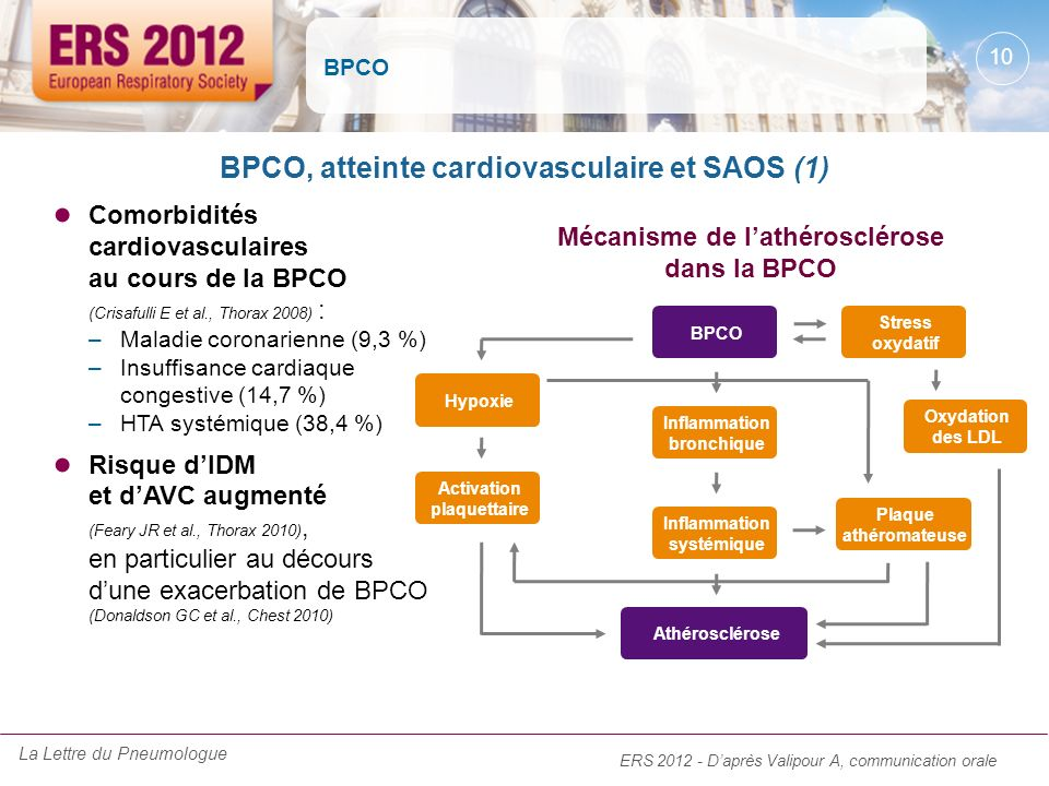 BPCO, atteinte cardiovasculaire et SAOS (1)