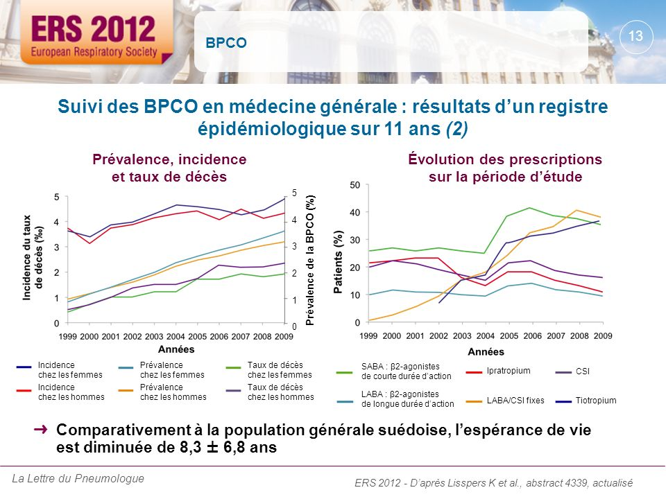 BPCO Suivi des BPCO en médecine générale : résultats d'un registre épidémiologique sur 11 ans (2) Prévalence, incidence et taux de décès.