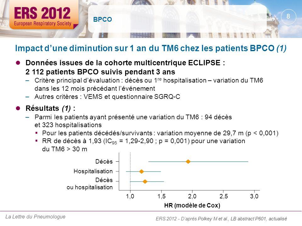 Impact d'une diminution sur 1 an du TM6 chez les patients BPCO (1)