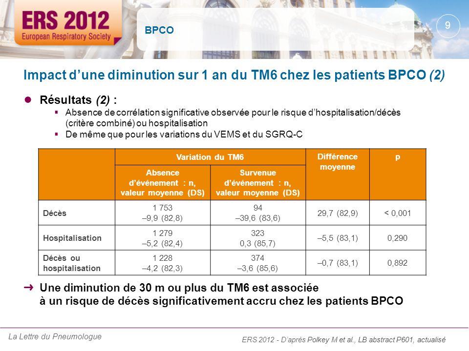 Impact d'une diminution sur 1 an du TM6 chez les patients BPCO (2)