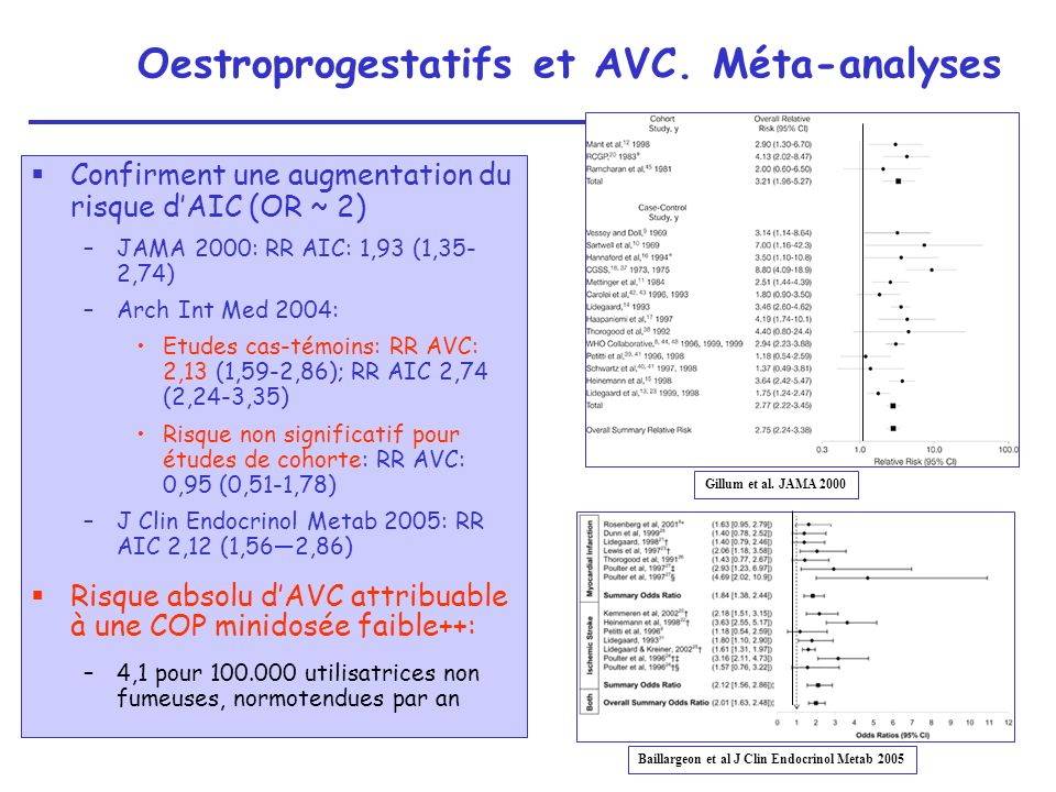 Oestroprogestatifs et AVC. Méta-analyses
