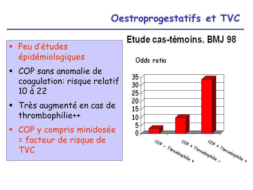Oestroprogestatifs et TVC