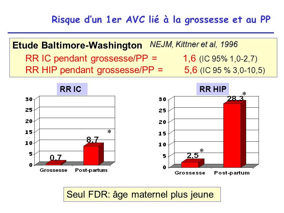 Risque d'un 1er AVC lié à la grossesse et au PP