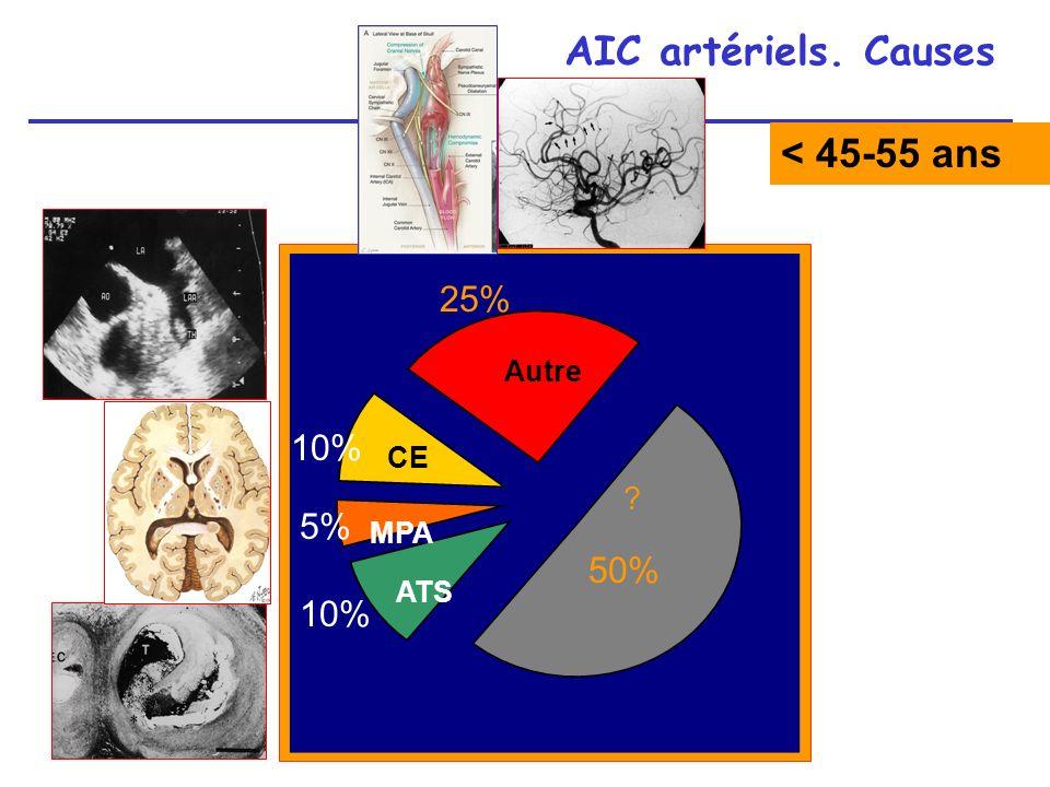 AIC artériels. Causes < 45-55 ans 25% 10% 5% 50% 10% Autre CE MPA