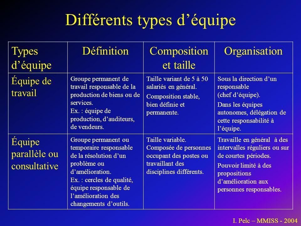 Différents types d'équipe