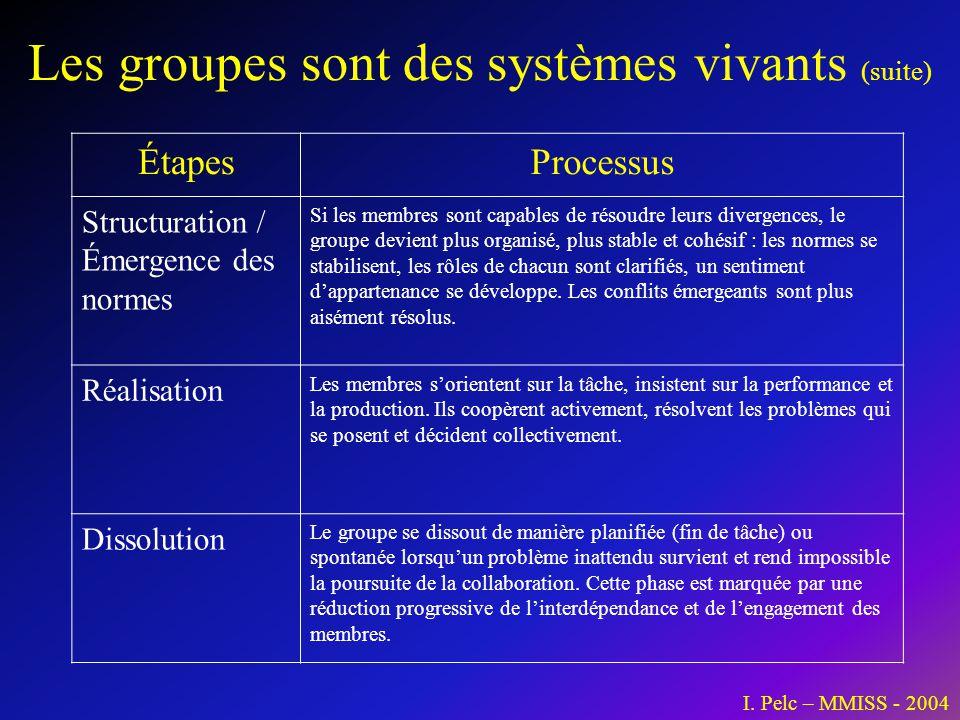 Les groupes sont des systèmes vivants (suite)