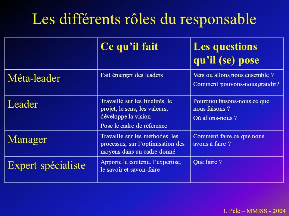 Les différents rôles du responsable