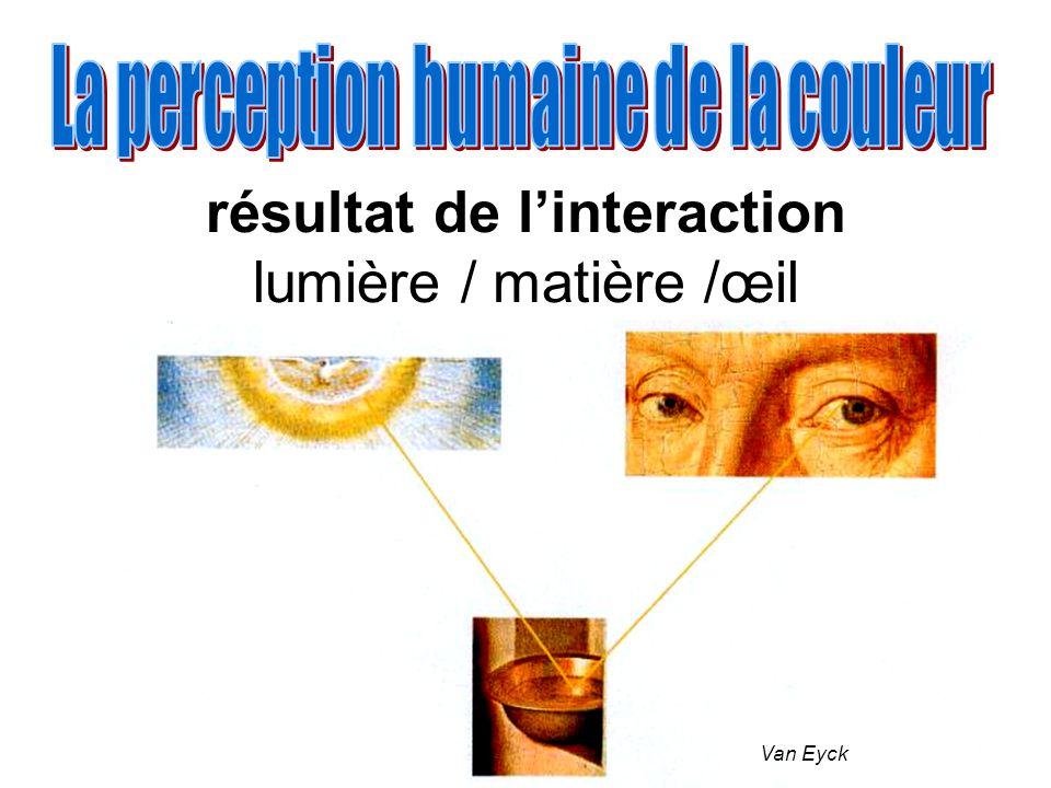 résultat de l'interaction lumière / matière /œil
