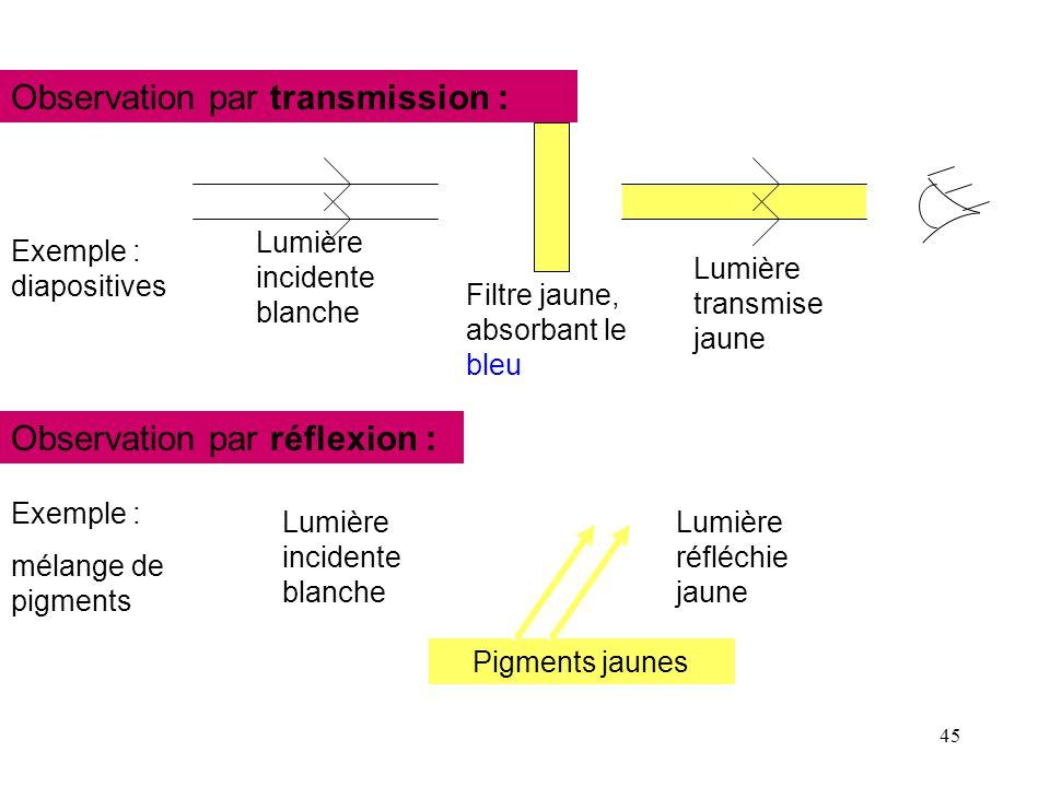 Observation par transmission :