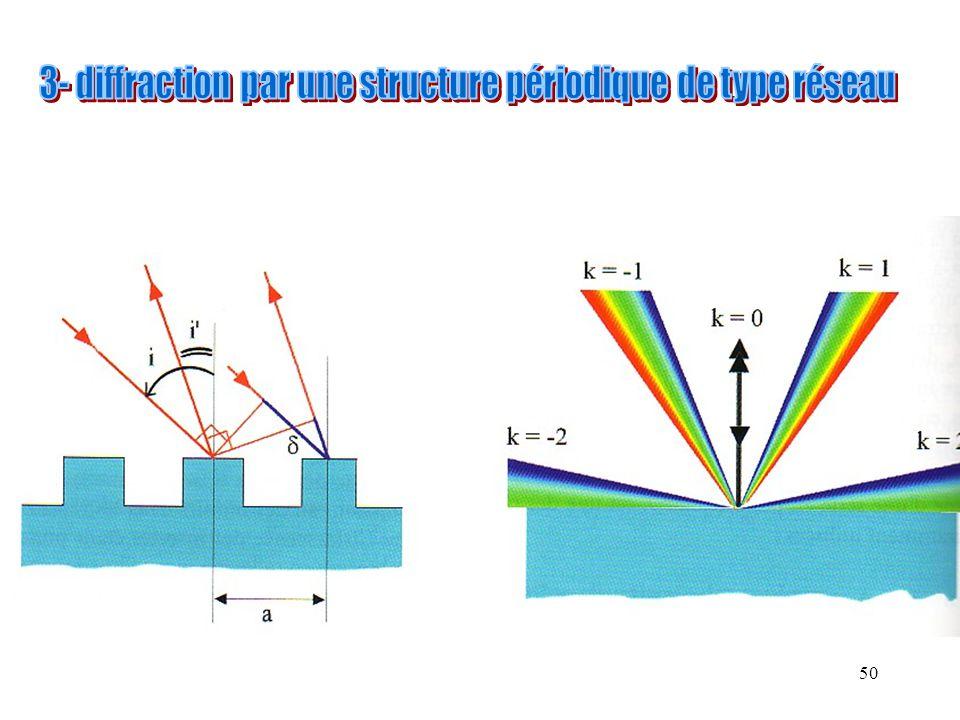 3- diffraction par une structure périodique de type réseau