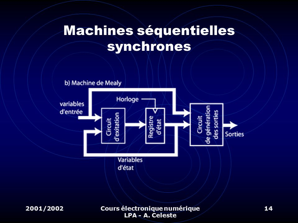 Machines séquentielles synchrones