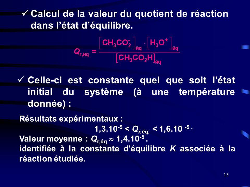 Calcul de la valeur du quotient de réaction dans l'état d'équilibre.