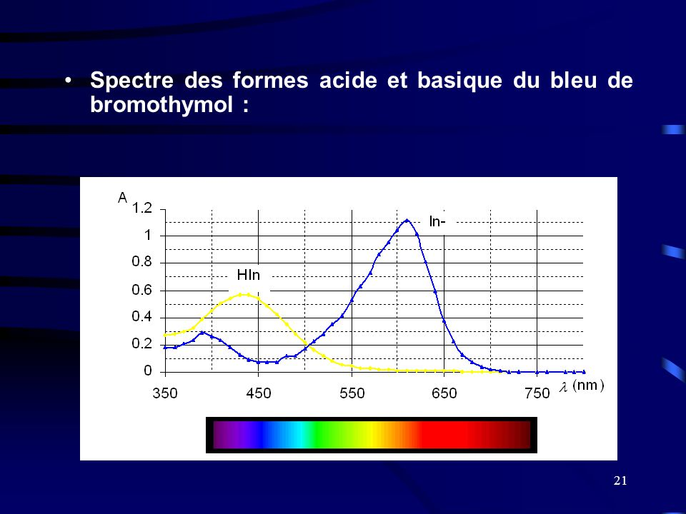 Spectre des formes acide et basique du bleu de bromothymol :