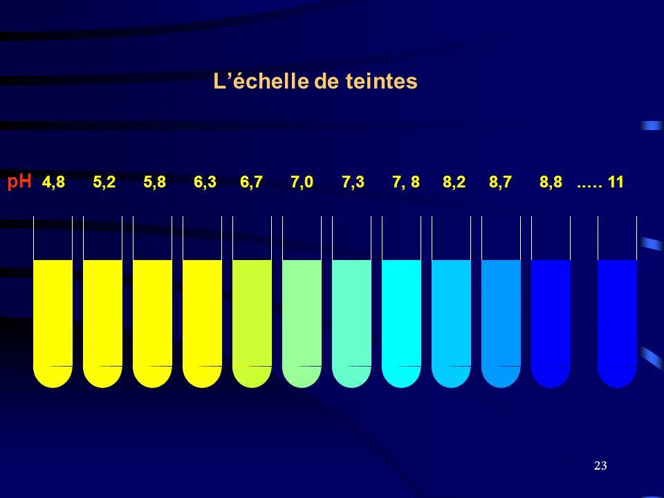 L'échelle de teintes pH 4,8 5,2 5,8 6,3 6,7 7,0 7,3 7, 8 8,2 8,7 8,8 ..… 11.