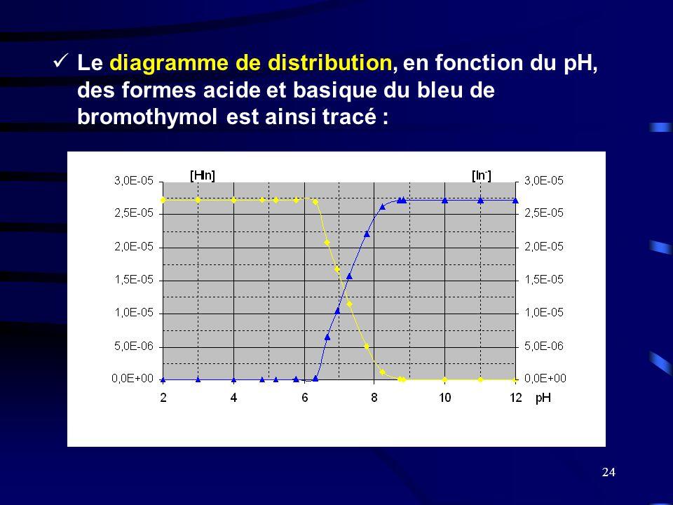 Le diagramme de distribution, en fonction du pH, des formes acide et basique du bleu de bromothymol est ainsi tracé :