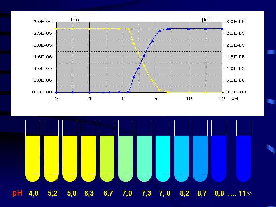 pH 4,8 5,2 5,8 6,3 6,7 7,0 7,3 7, 8 8,2 8,7 8,8 .… 11