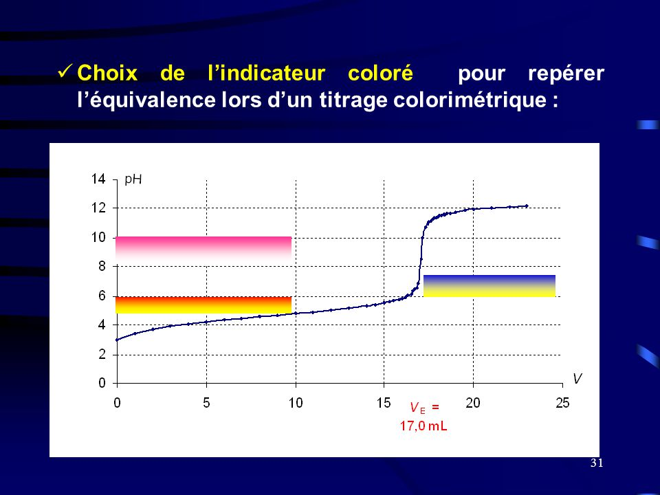 Choix de l'indicateur coloré pour repérer l'équivalence lors d'un titrage colorimétrique :
