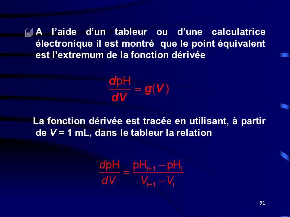 A l'aide d'un tableur ou d'une calculatrice électronique il est montré que le point équivalent est l extremum de la fonction dérivée